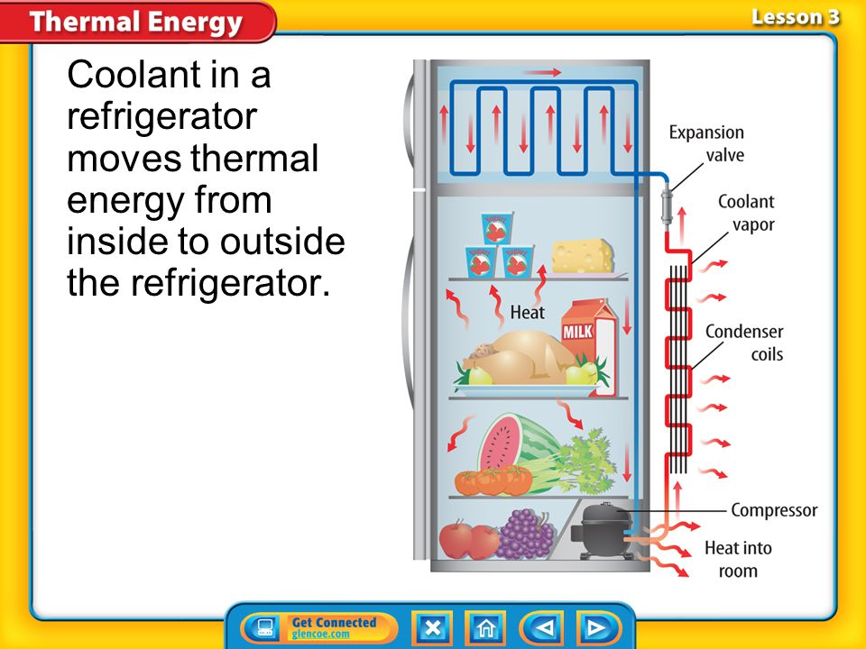 Coolant in a refrigerator moves thermal energy from inside to outside the refrigerator.