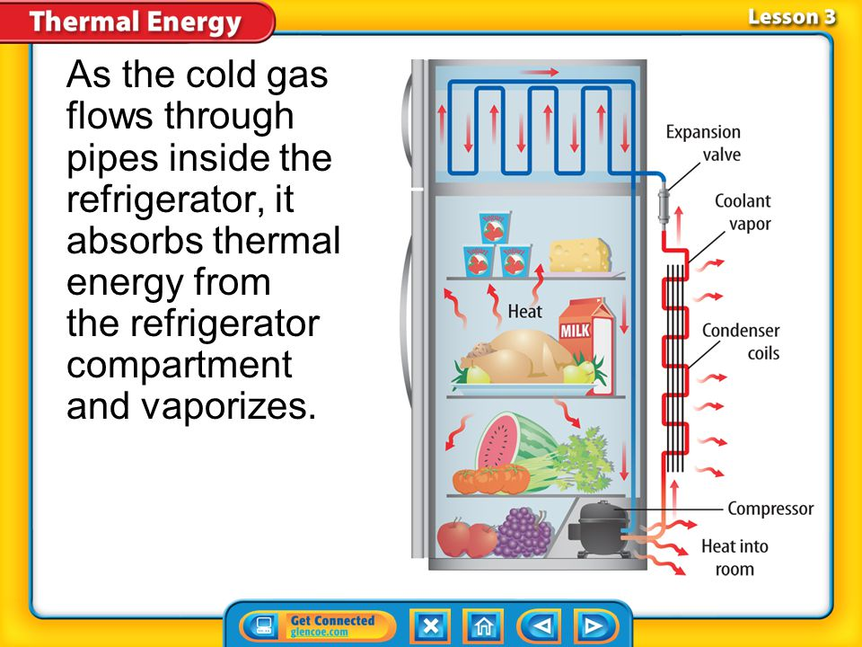 As the cold gas flows through pipes inside the refrigerator, it absorbs thermal energy from the refrigerator compartment and vaporizes.