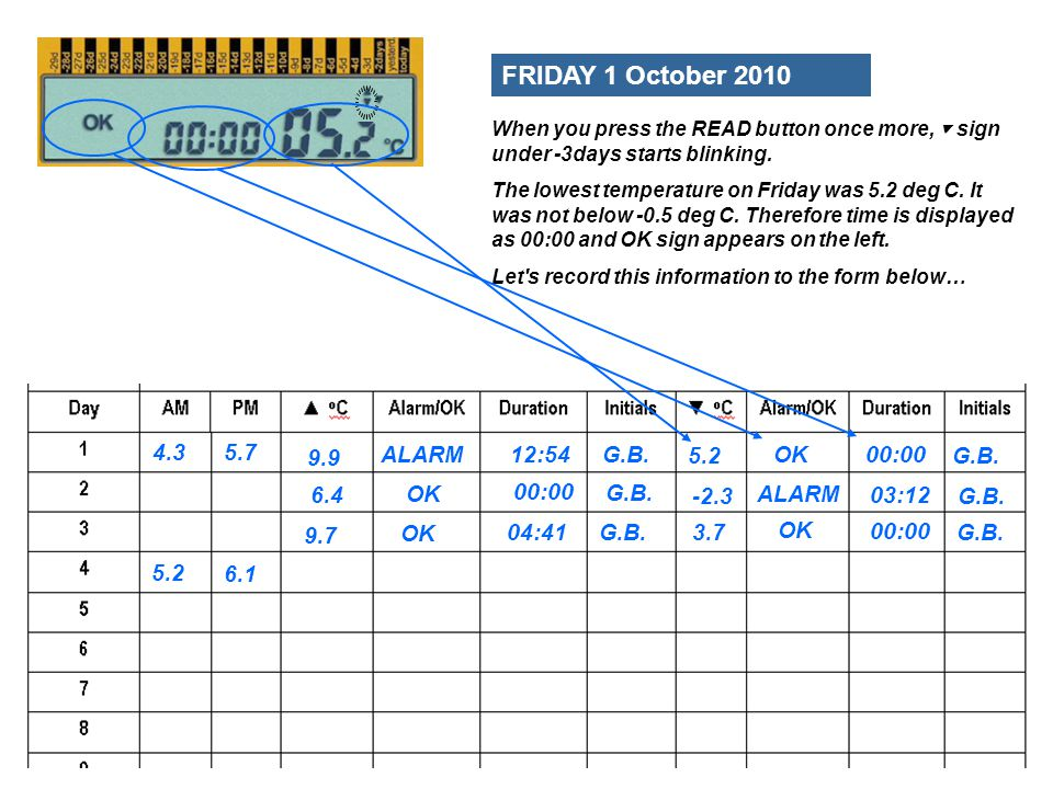 FRIDAY 1 October 2010 4.3 5.7 9.9 ALARM 12:54 G.B. 5.2 OK 00:00 G.B.