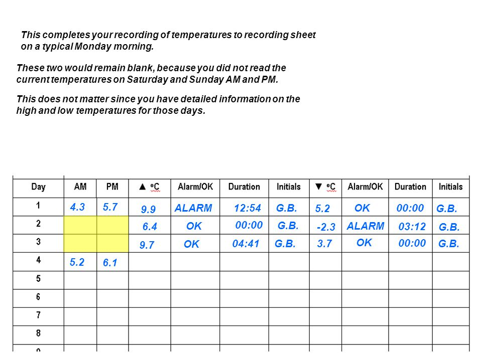 This completes your recording of temperatures to recording sheet on a typical Monday morning.