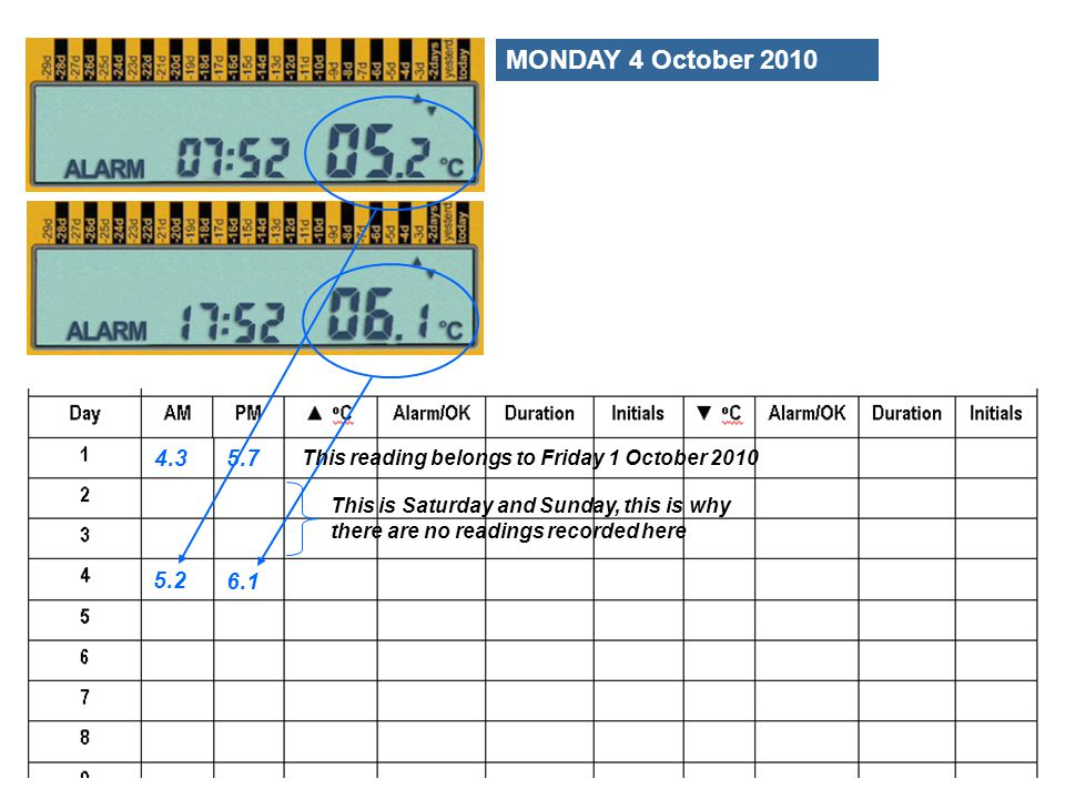 MONDAY 4 October 2010 4.3. 5.7. This reading belongs to Friday 1 October 2010.