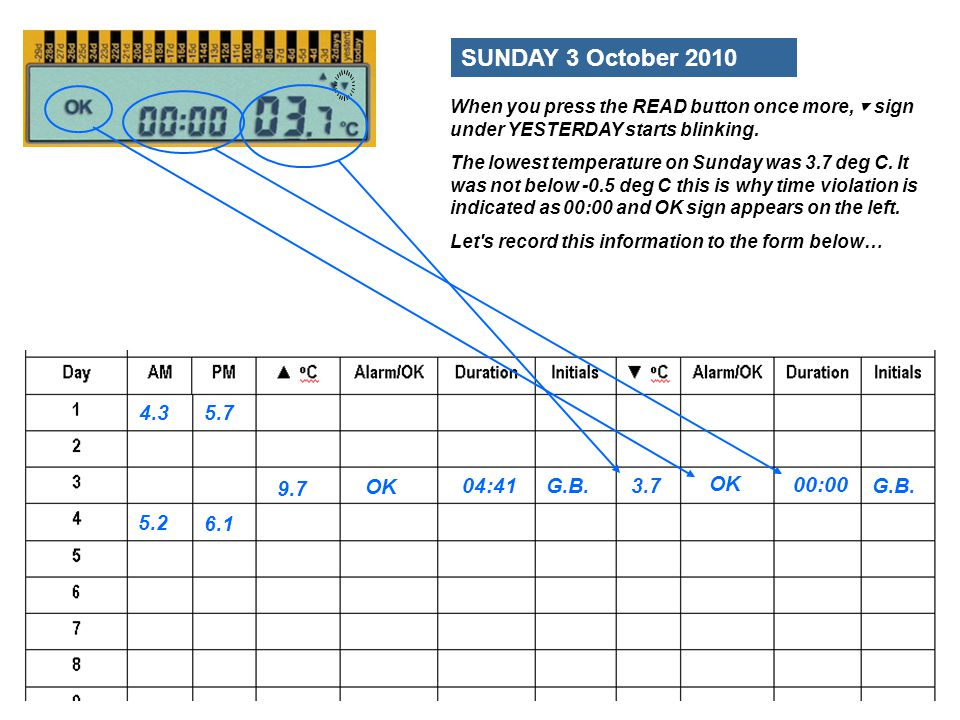 SUNDAY 3 October 2010 4.3 5.7 9.7 OK 04:41 G.B. 3.7 OK 00:00 G.B. 5.2