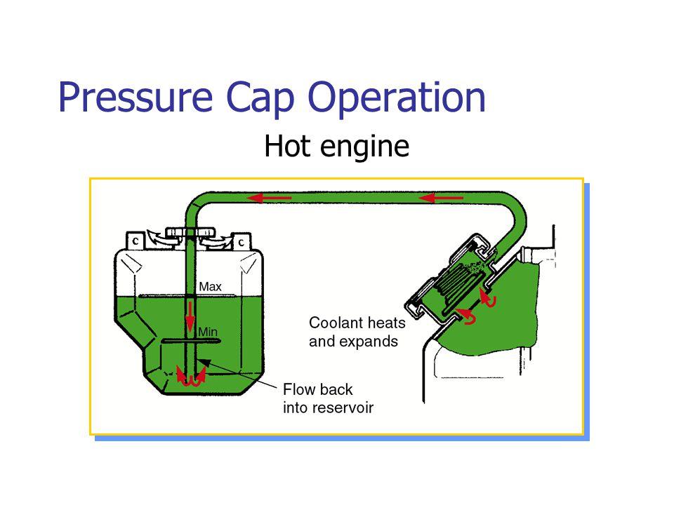 Pressure Cap Operation