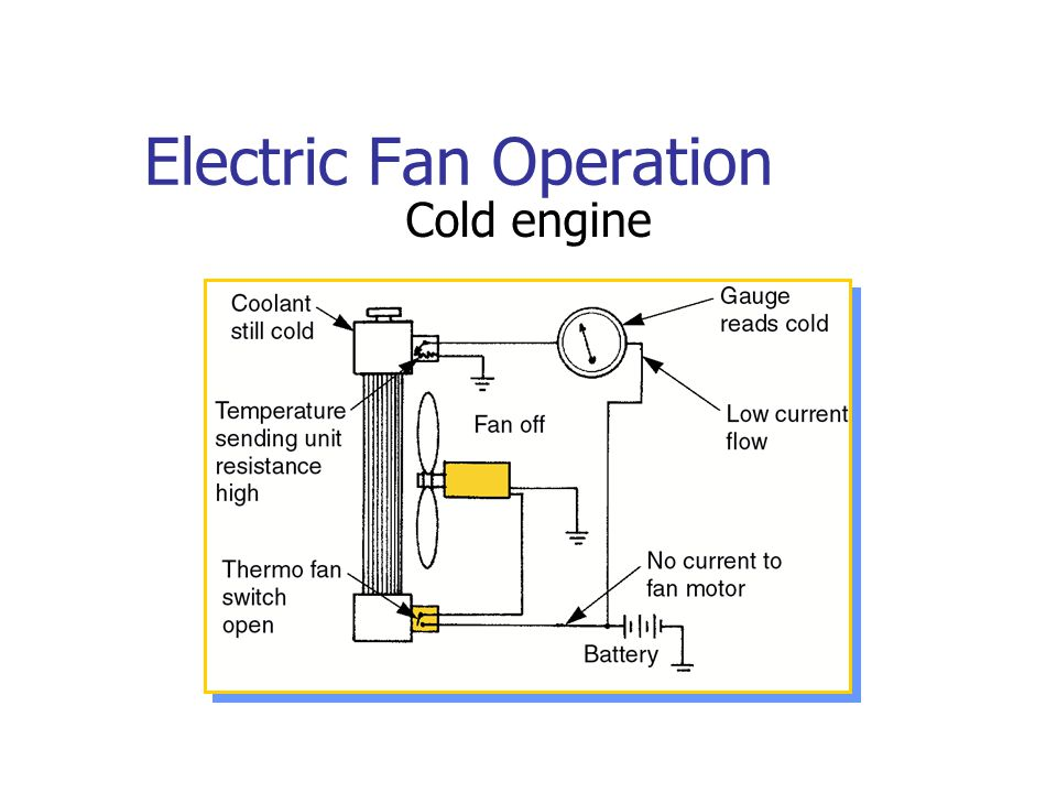 Electric Fan Operation