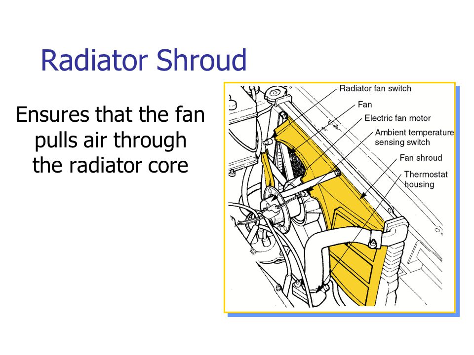 Ensures that the fan pulls air through the radiator core