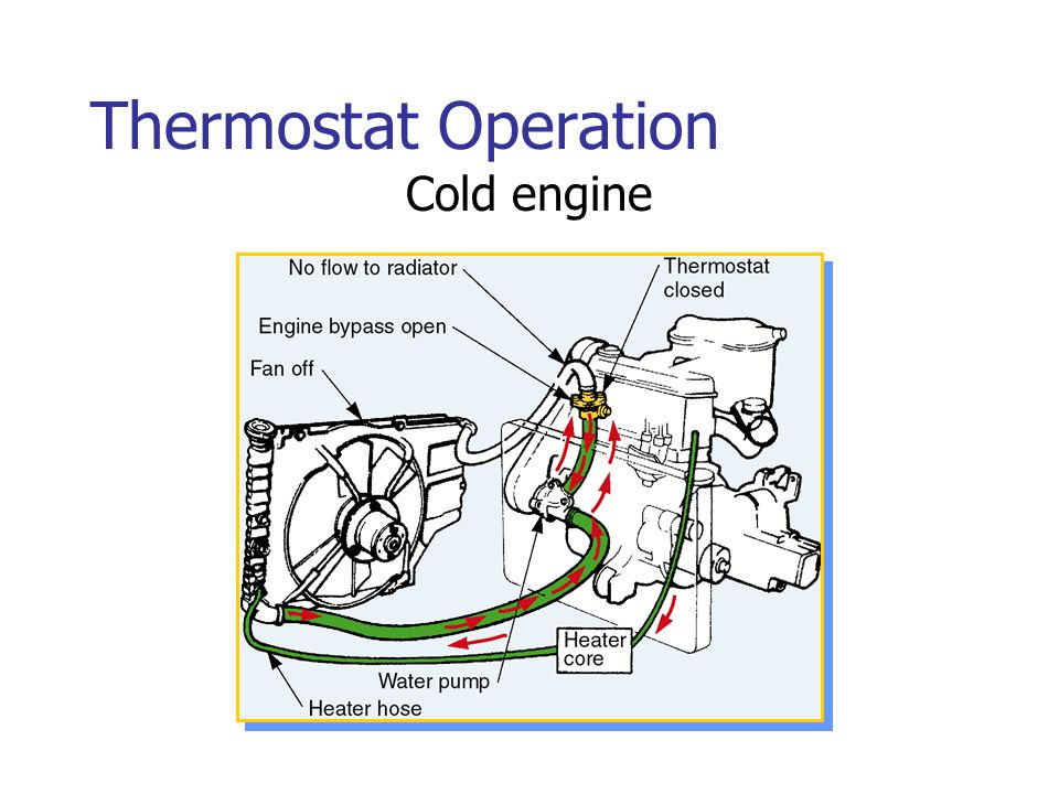Thermostat Operation Cold engine