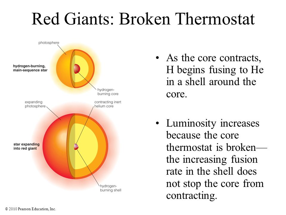 Red Giants: Broken Thermostat
