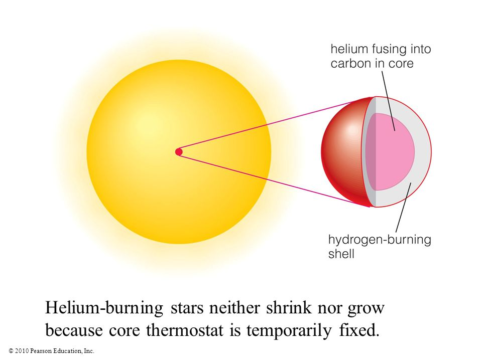 Helium-burning stars neither shrink nor grow because core thermostat is temporarily fixed.