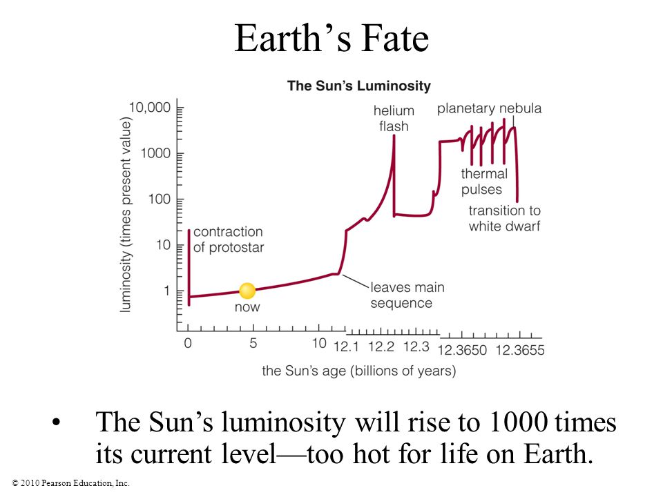 Earth's Fate The Sun's luminosity will rise to 1000 times its current level—too hot for life on Earth.