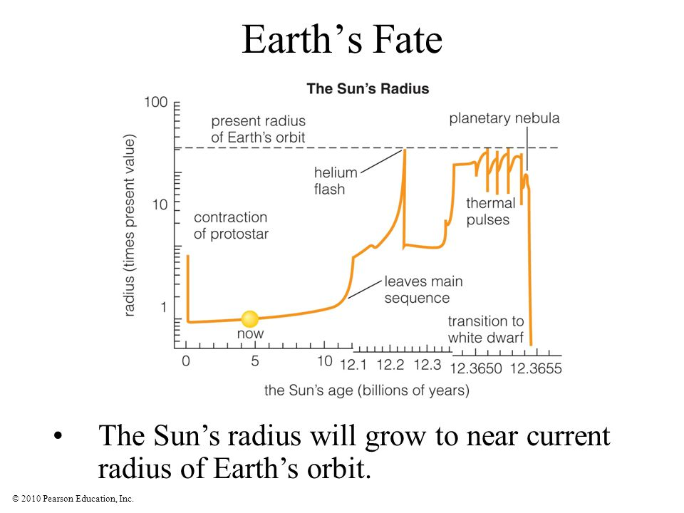Earth's Fate The Sun's radius will grow to near current radius of Earth's orbit.