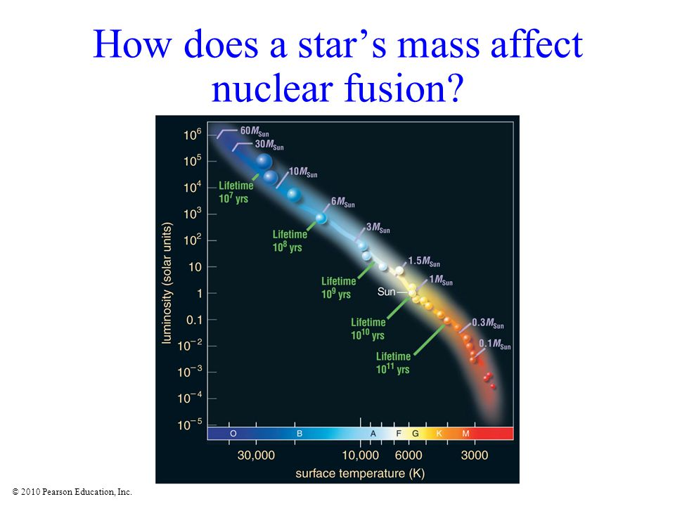 How does a star's mass affect nuclear fusion