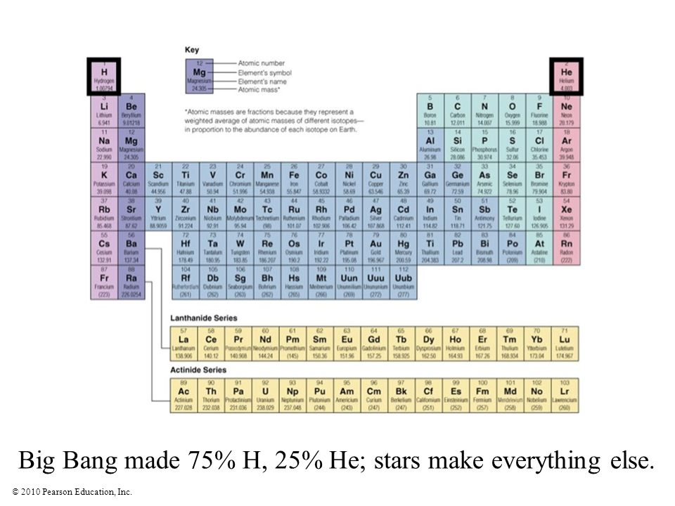 Big Bang made 75% H, 25% He; stars make everything else.