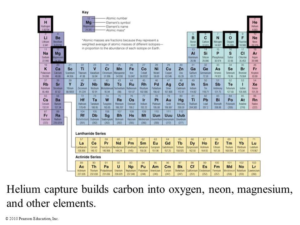 Helium capture builds carbon into oxygen, neon, magnesium,