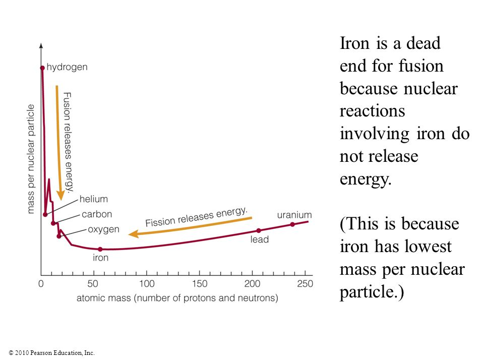 Iron is a dead end for fusion because nuclear reactions involving iron do not release energy.