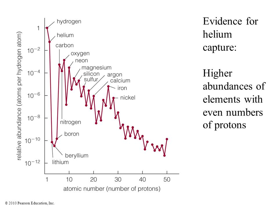 Evidence for helium capture: