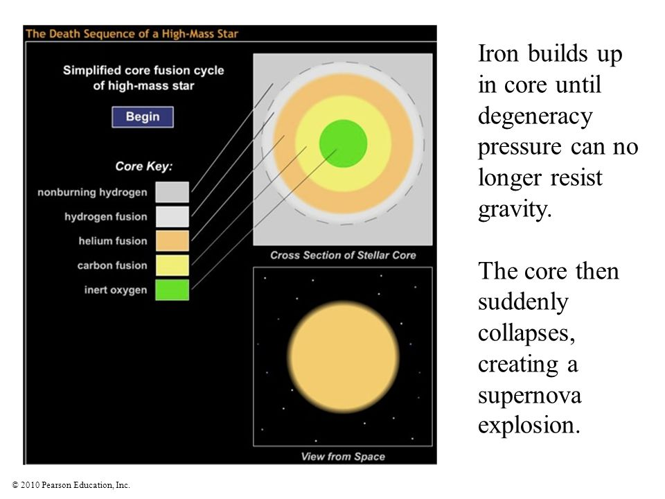 The core then suddenly collapses, creating a supernova explosion.