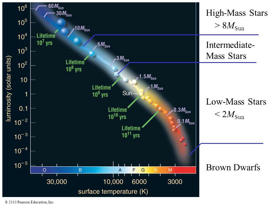 High-Mass Stars > 8MSun Intermediate-Mass Stars Low-Mass Stars < 2MSun Brown Dwarfs