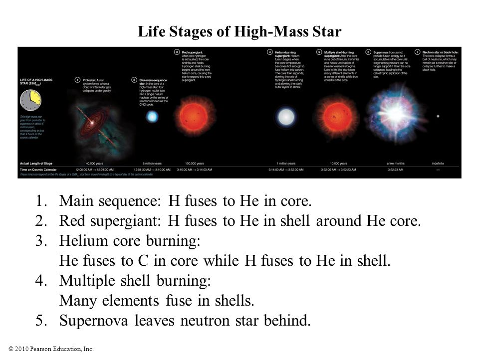 Life Stages of High-Mass Star