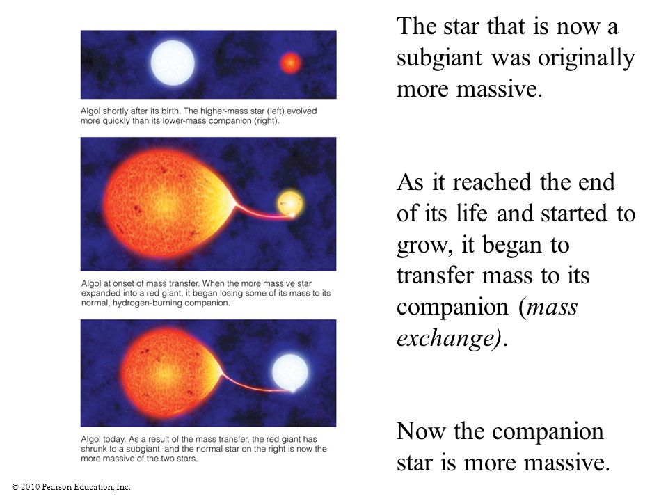 The star that is now a subgiant was originally more massive.