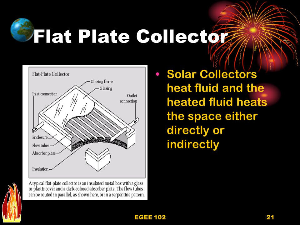 Flat Plate Collector Solar Collectors heat fluid and the heated fluid heats the space either directly or indirectly.