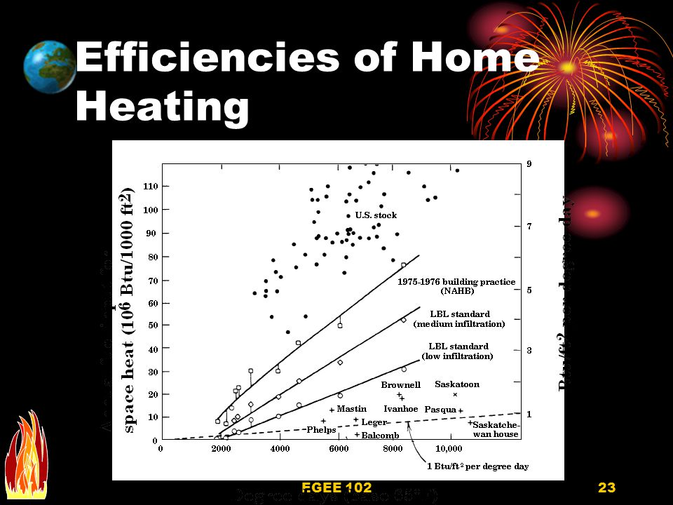 Efficiencies of Home Heating