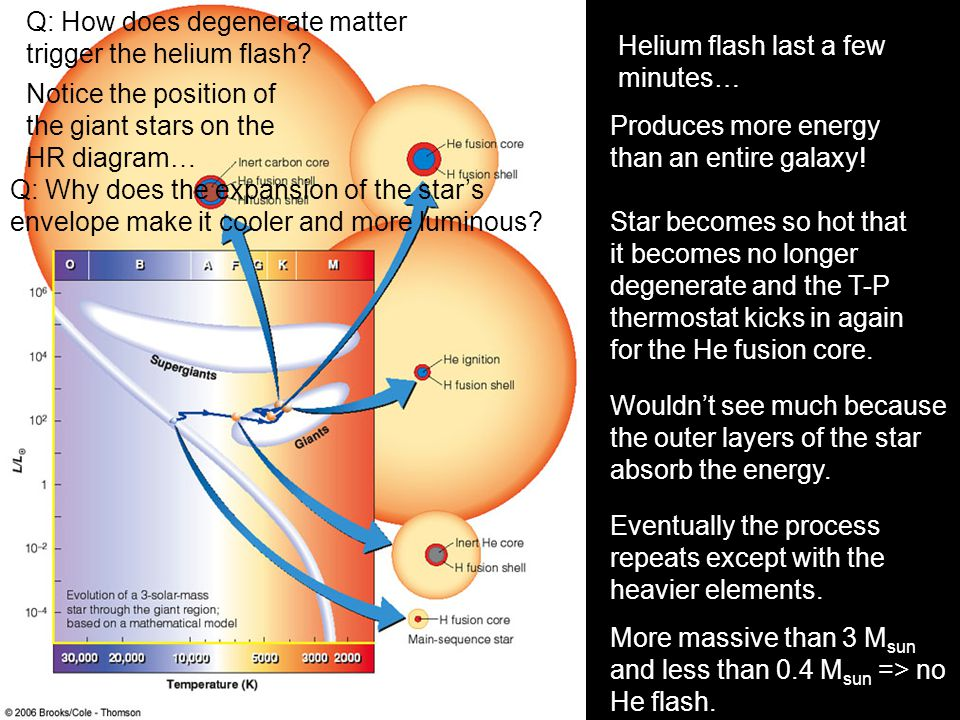 Q: How does degenerate matter trigger the helium flash