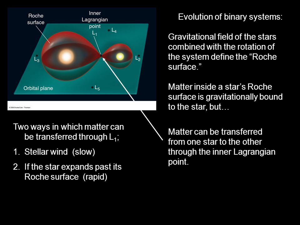 Evolution of binary systems: