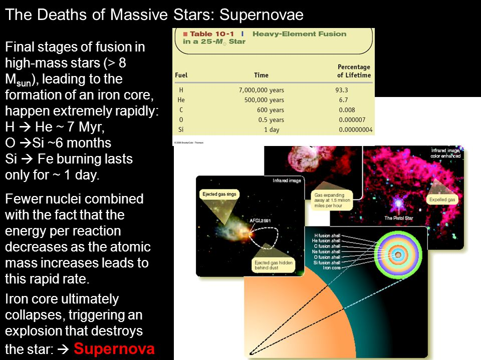 The Deaths of Massive Stars: Supernovae