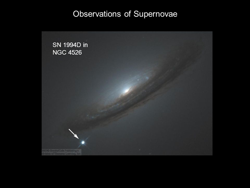 Observations of Supernovae