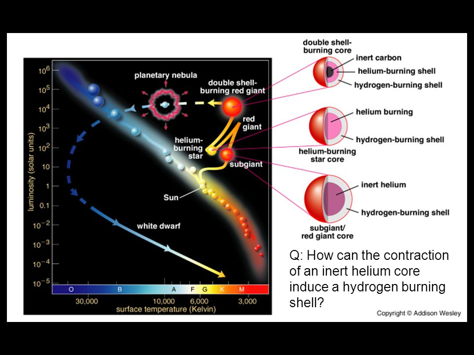 Q: How can the contraction of an inert helium core induce a hydrogen burning shell