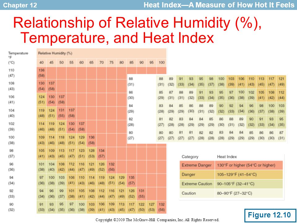 Relationship of Relative Humidity (%), Temperature, and Heat Index