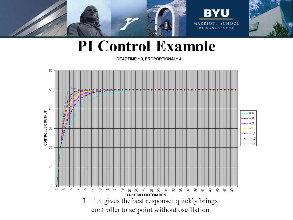 PI Control Example