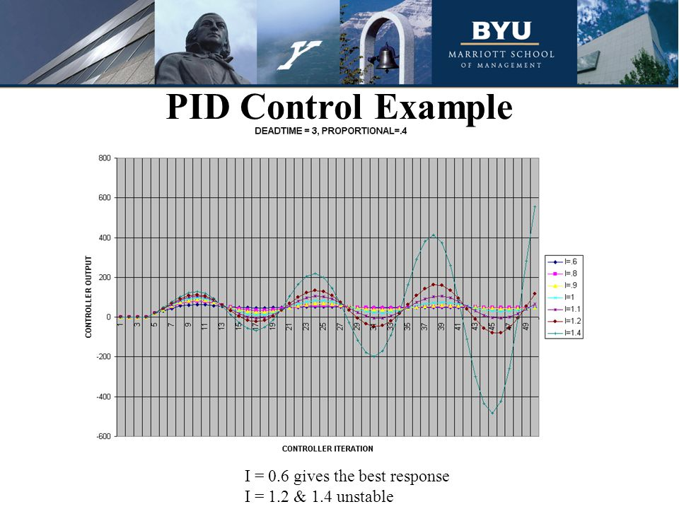 PID Control Example I = 0.6 gives the best response