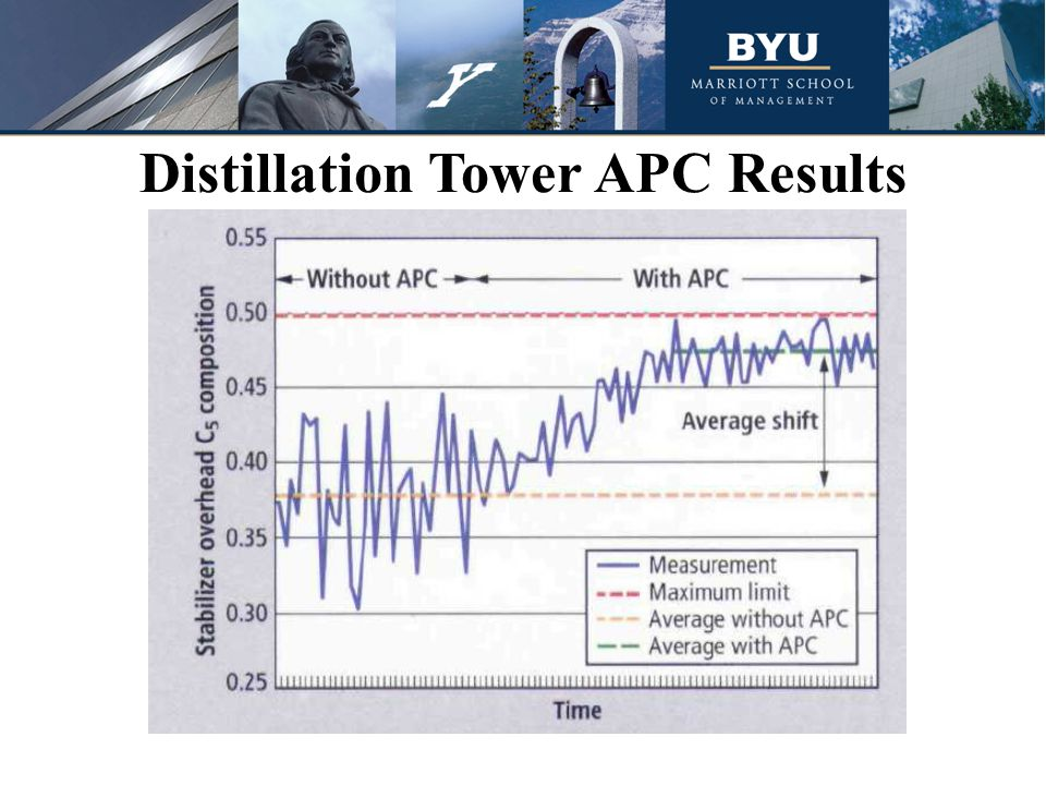 Distillation Tower APC Results