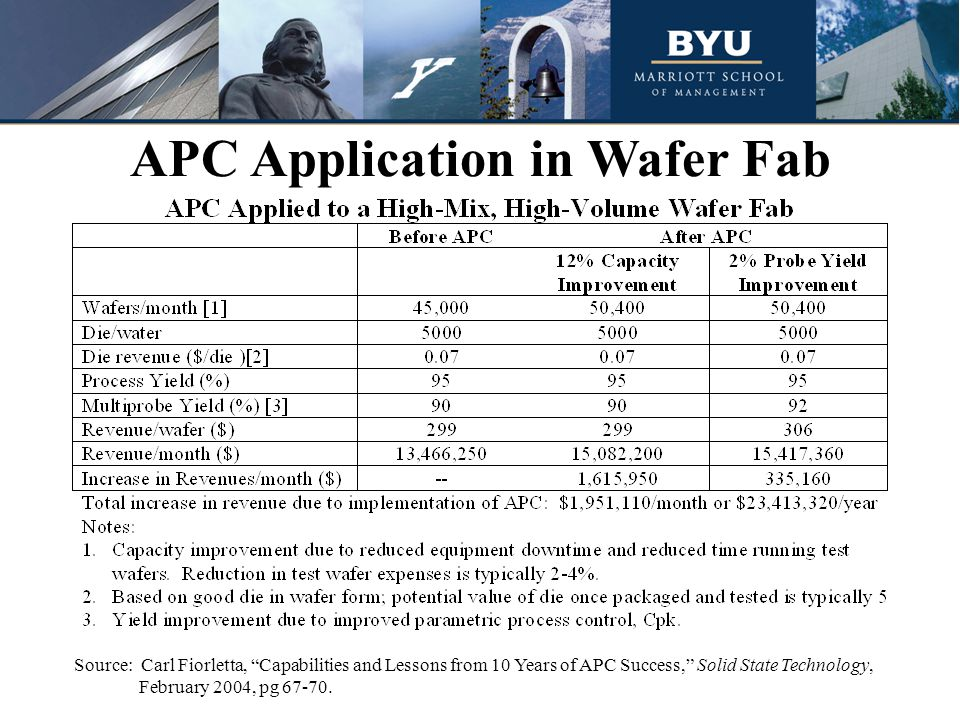 APC Application in Wafer Fab