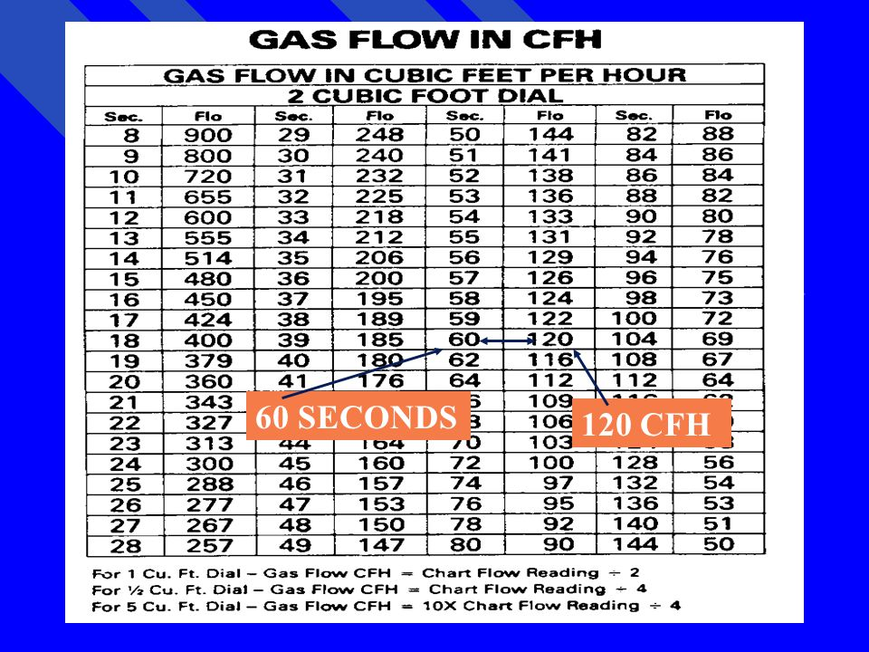 Using the chart in your handout, find the 60 seconds we recorded for one revolution of the 2 cubic foot dial and read the cubic foot per hour input in the column to the right.