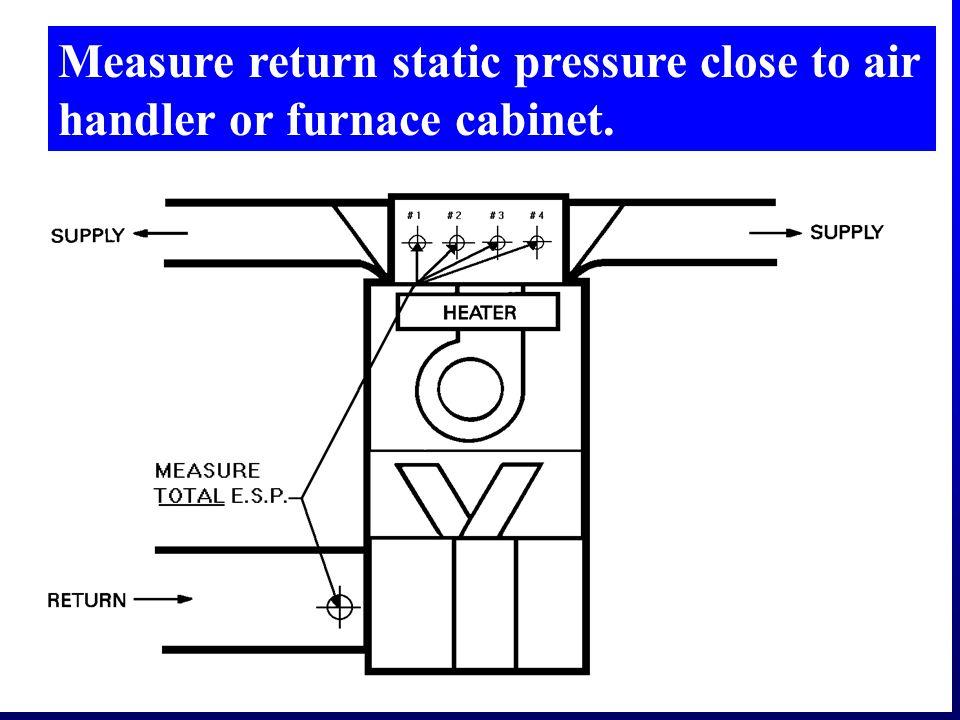 Measure return static pressure close to air handler or furnace cabinet.