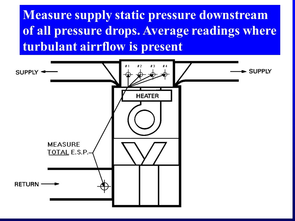 Measure supply static pressure downstream of all pressure drops