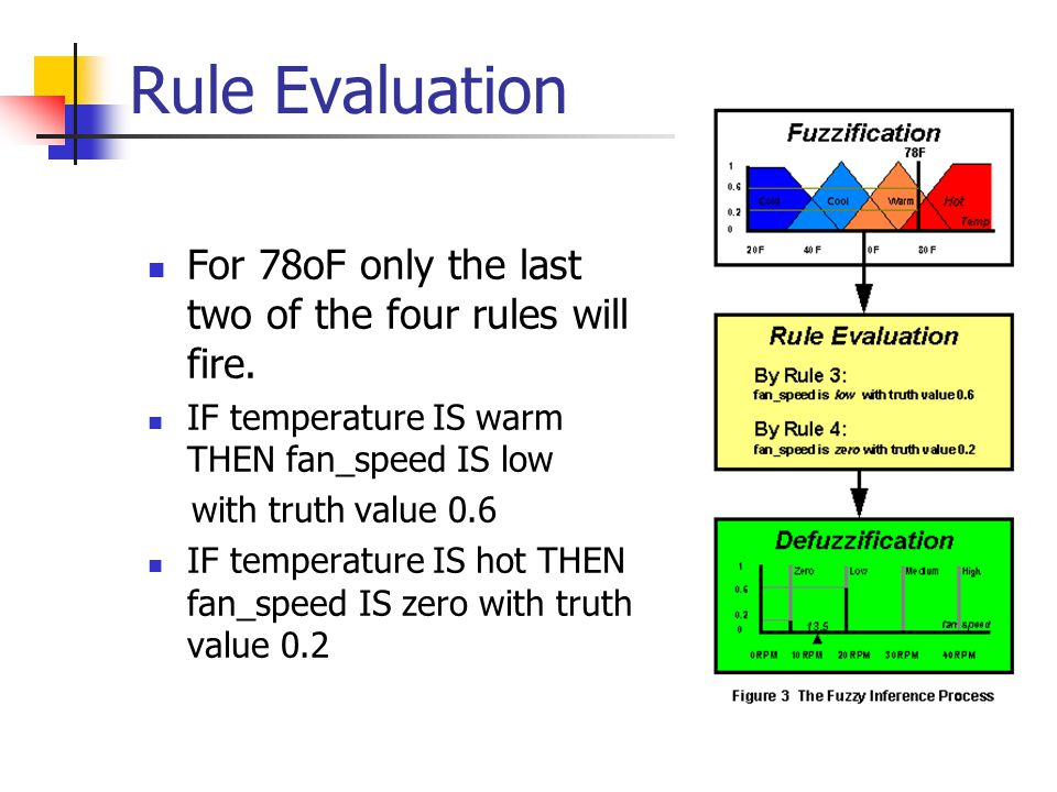 Rule Evaluation For 78oF only the last two of the four rules will fire. IF temperature IS warm THEN fan_speed IS low.