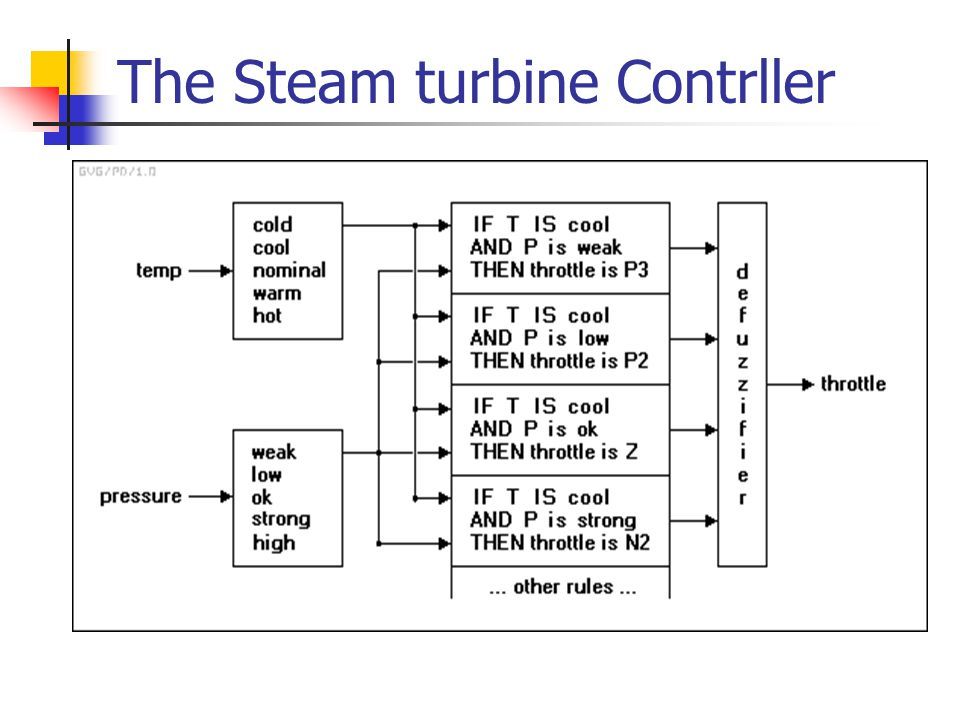 The Steam turbine Contrller