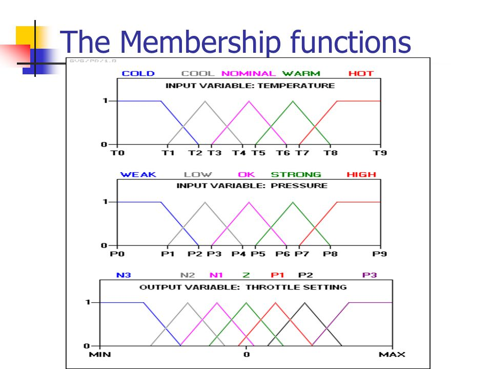 The Membership functions