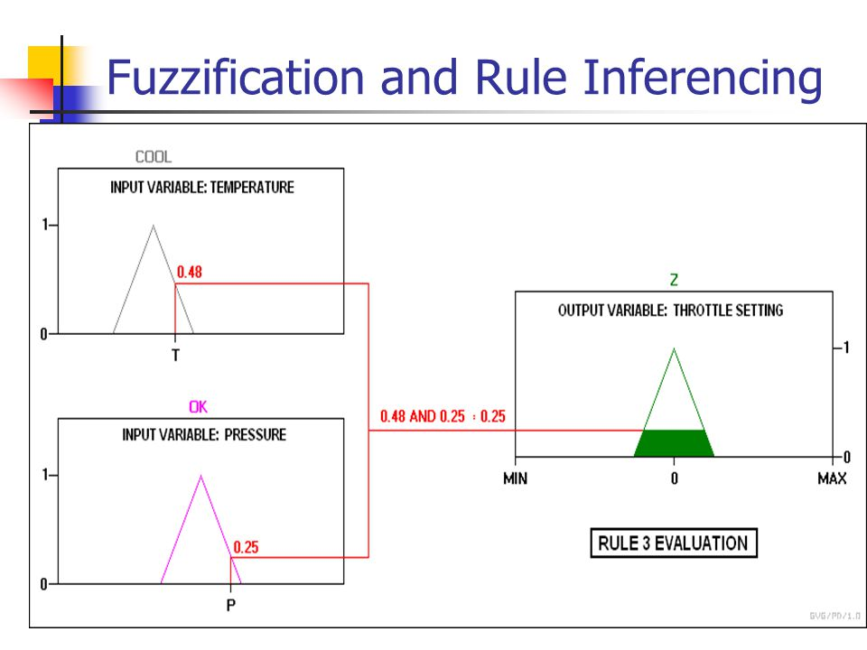 Fuzzification and Rule Inferencing