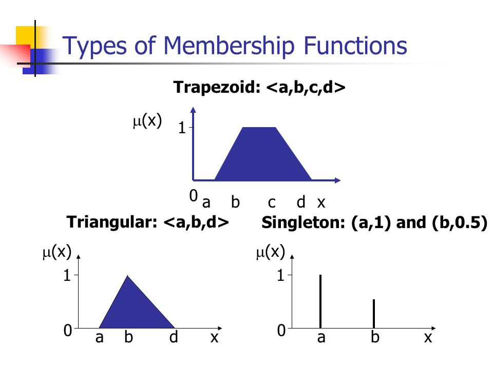 Types of Membership Functions