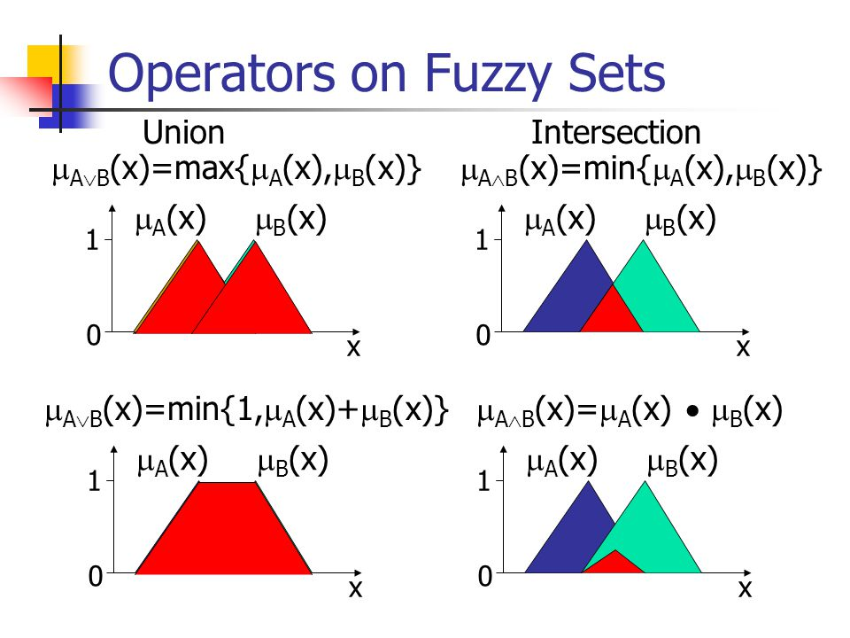 Operators on Fuzzy Sets