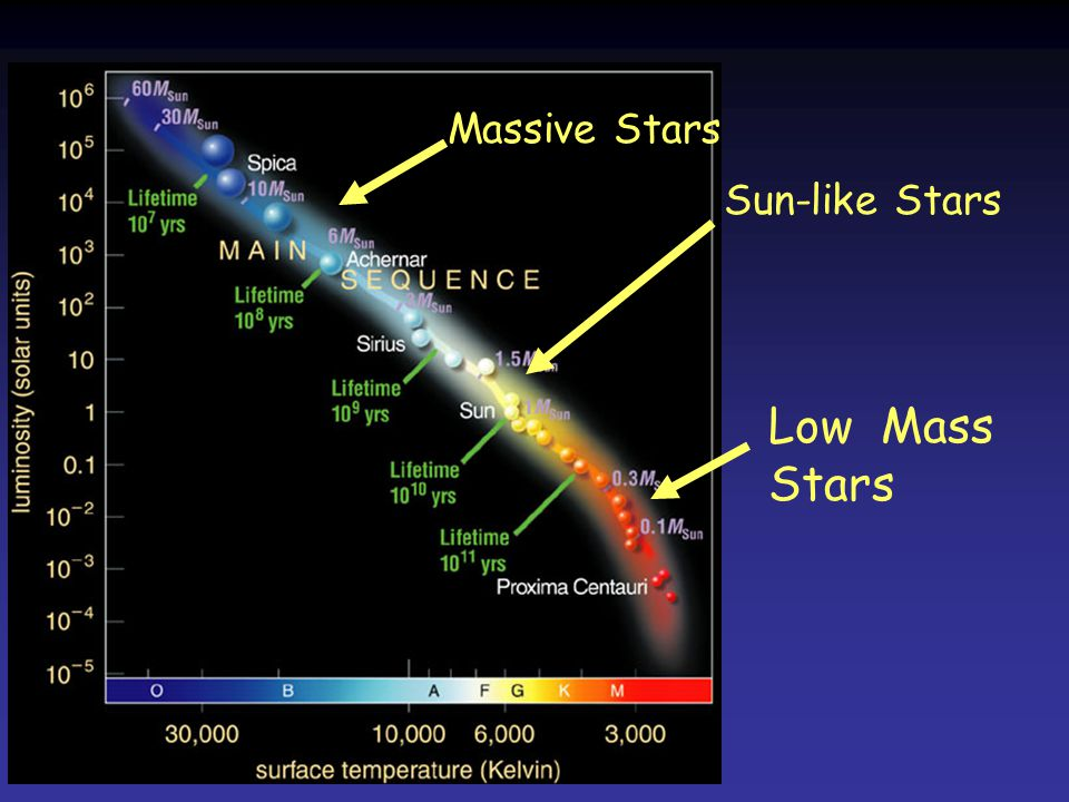 Massive Stars Sun-like Stars Low Mass Stars