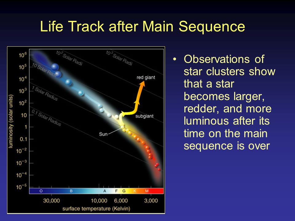 Life Track after Main Sequence