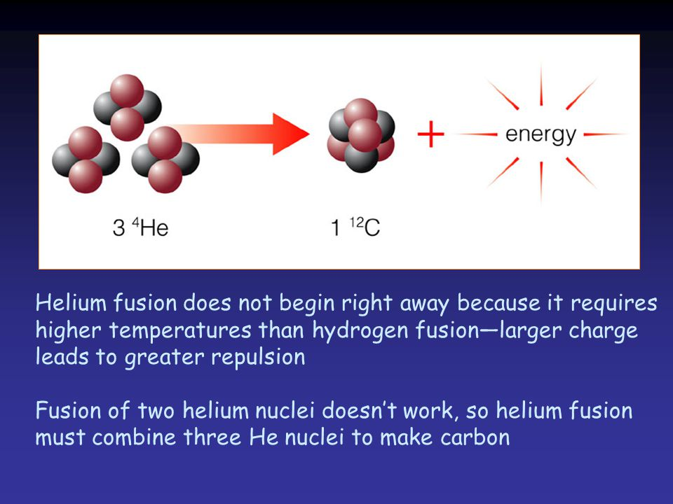 Helium fusion does not begin right away because it requires higher temperatures than hydrogen fusion—larger charge leads to greater repulsion