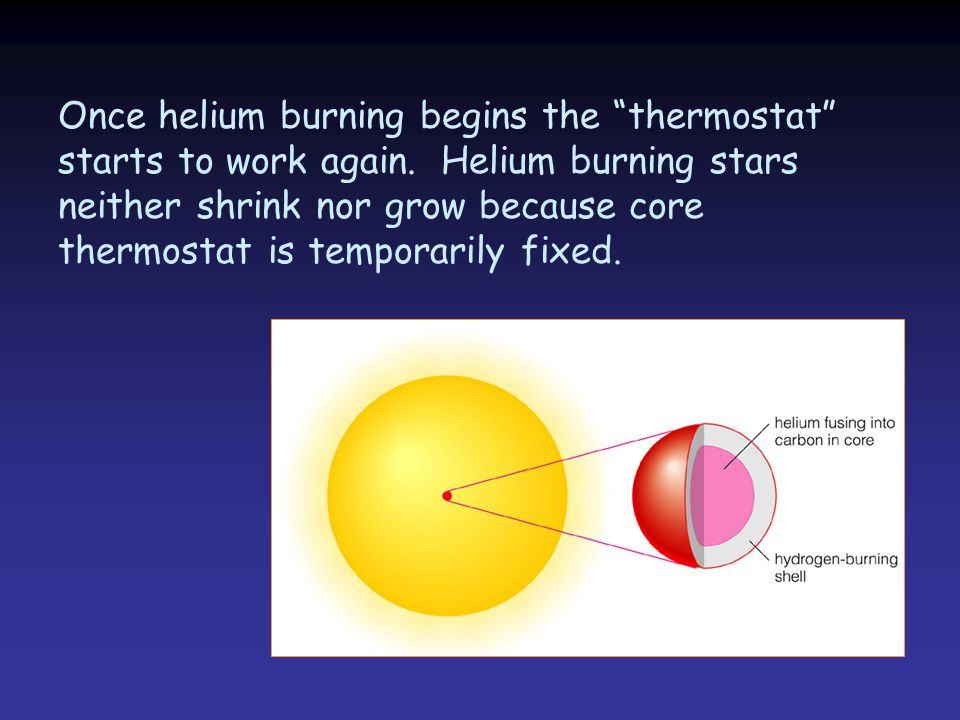Once helium burning begins the thermostat starts to work again