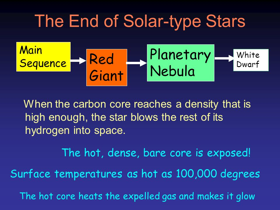 The End of Solar-type Stars