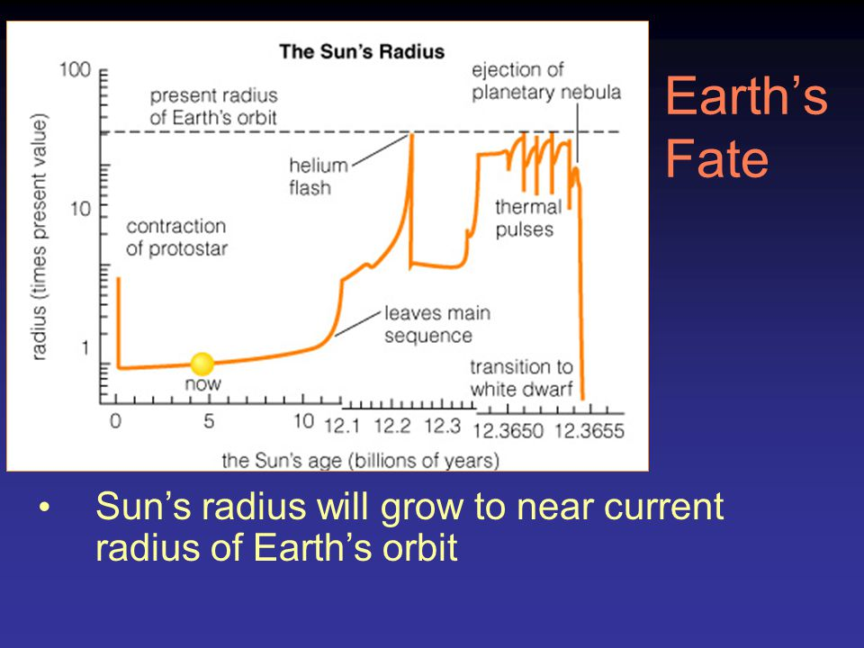 Earth's Fate Sun's radius will grow to near current radius of Earth's orbit